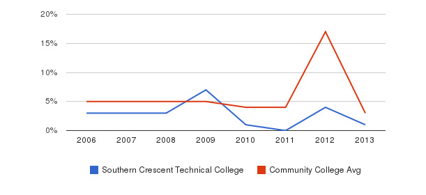 Southern Crescent Technical College Unknown&nbsp(2006-2013)