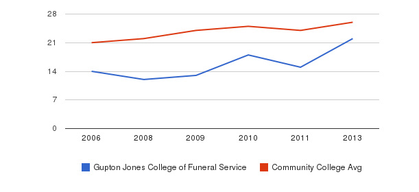 Gupton Jones College of Funeral Service student staff&nbsp(2006-2013)