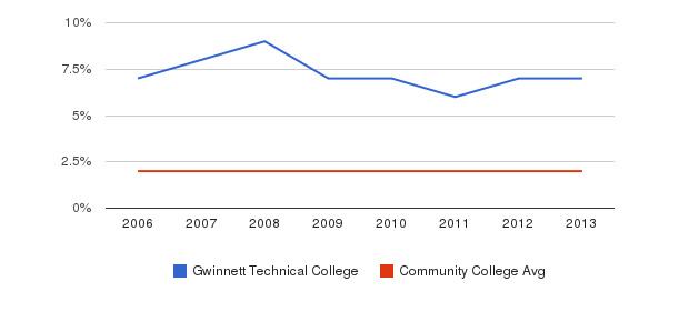 Gwinnett Technical College Asian&nbsp(2006-2013)