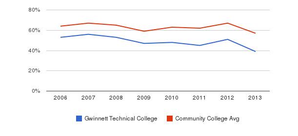 Gwinnett Technical College White&nbsp(2006-2013)