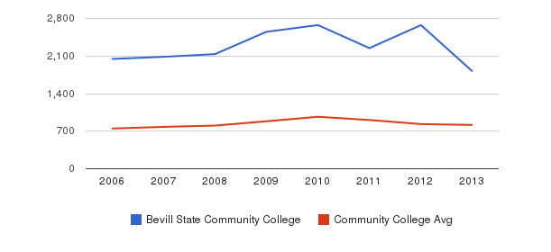 Bevill State Community College Full-Time Students&nbsp(2006-2013)