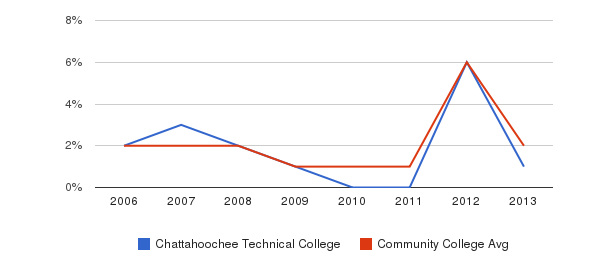 Chattahoochee Technical College non_resident&nbsp(2006-2013)