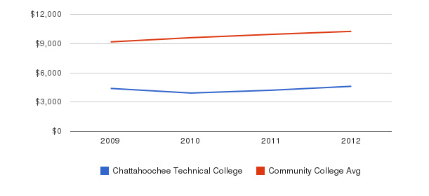 Chattahoochee Technical College Out-State Tuition Fees&nbsp(2009-2012)