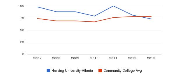 Herzing University-Atlanta Percent Admitted&nbsp(2007-2013)