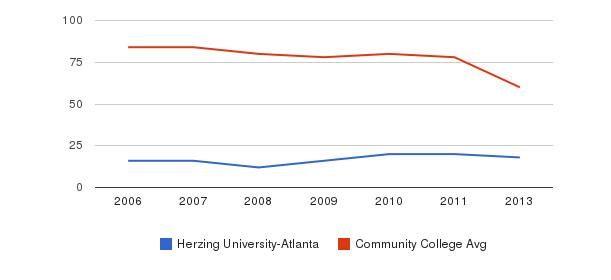 Herzing University-Atlanta Total Faculty&nbsp(2006-2013)