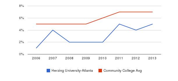 Herzing University-Atlanta Hispanic&nbsp(2006-2013)