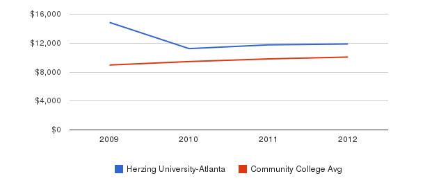 Herzing University-Atlanta Out-State Tuition Fees&nbsp(2009-2012)