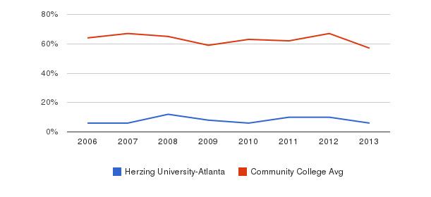 Herzing University-Atlanta White&nbsp(2006-2013)