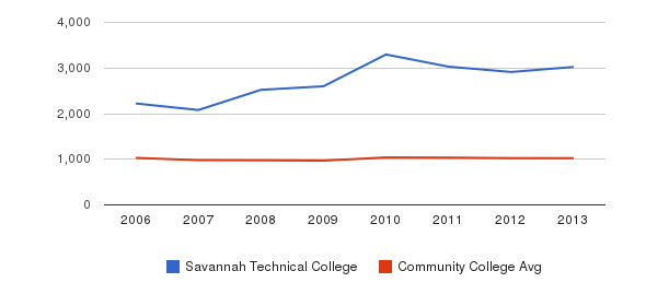 Savannah Technical College Part-Time Students&nbsp(2006-2013)