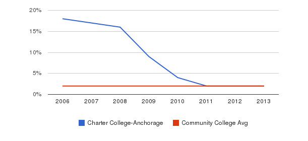 Charter College-Anchorage Asian&nbsp(2006-2013)