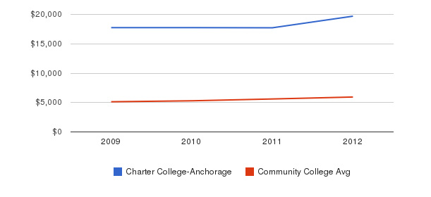 Charter College-Anchorage In-State Tuition Fees&nbsp(2009-2012)