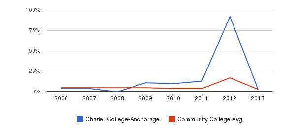 Charter College-Anchorage Unknown&nbsp(2006-2013)