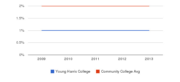 Young Harris College Asian&nbsp(2009-2013)