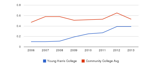 Young Harris College Diversity Score&nbsp(2006-2013)