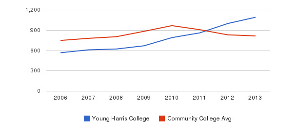 Young Harris College Full-Time Students&nbsp(2006-2013)