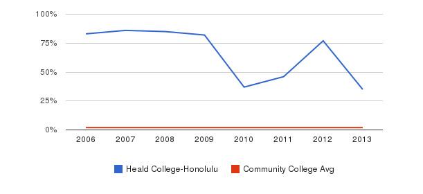 Heald College-Honolulu Asian&nbsp(2006-2013)