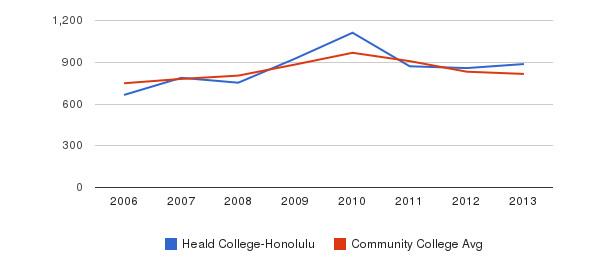 Heald College-Honolulu Full-Time Students&nbsp(2006-2013)