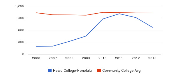 Heald College-Honolulu Part-Time Students&nbsp(2006-2013)
