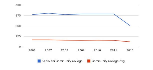 Kapiolani Community College Total Faculty&nbsp(2006-2013)