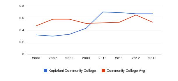 Kapiolani Community College Diversity Score&nbsp(2006-2013)