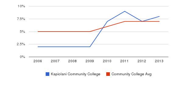 Kapiolani Community College Hispanic&nbsp(2006-2013)