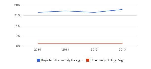 Kapiolani Community College More&nbsp(2010-2013)