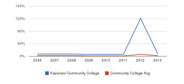 Kapiolani Community College non_resident&nbsp(2006-2013)