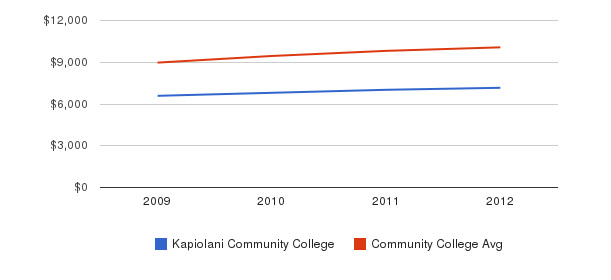 Kapiolani Community College Out-State Tuition Fees&nbsp(2009-2012)
