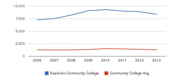 Kapiolani Community College Total Enrollment&nbsp(2006-2013)