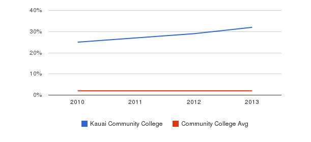Kauai Community College More&nbsp(2010-2013)