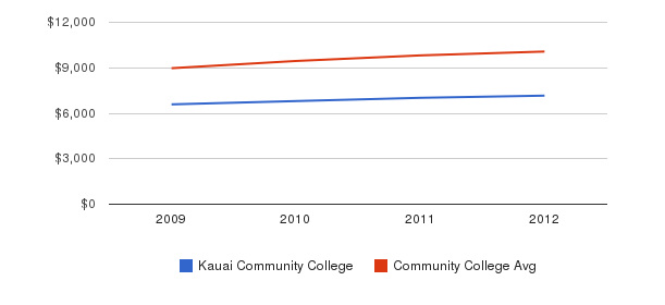 Kauai Community College Out-State Tuition Fees&nbsp(2009-2012)