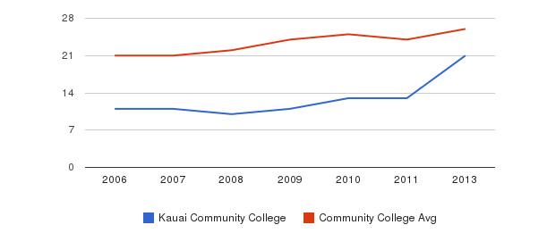 Kauai Community College student staff&nbsp(2006-2013)