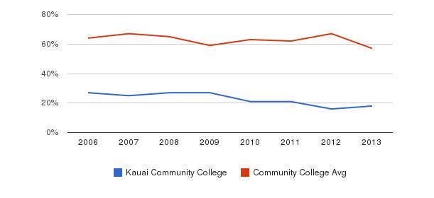 Kauai Community College White&nbsp(2006-2013)
