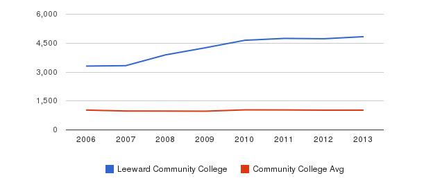 Leeward Community College Part-Time Students&nbsp(2006-2013)