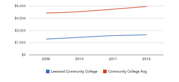 Leeward Community College In-State Tuition Fees&nbsp(2009-2012)