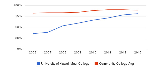 University of Hawaii Maui College % Students Receiving Some Financial Aid&nbsp(2006-2013)