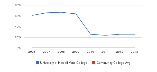 University of Hawaii Maui College Asian&nbsp(2006-2013)