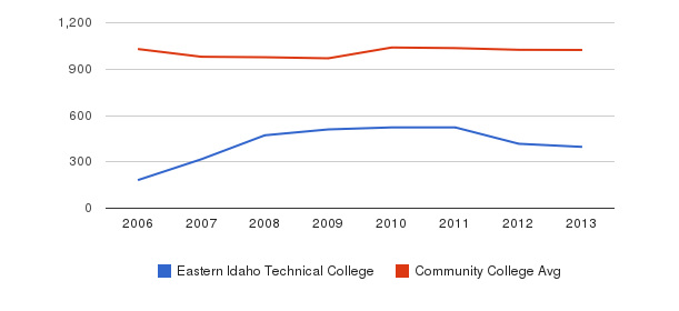 Eastern Idaho Technical College Part-Time Students&nbsp(2006-2013)