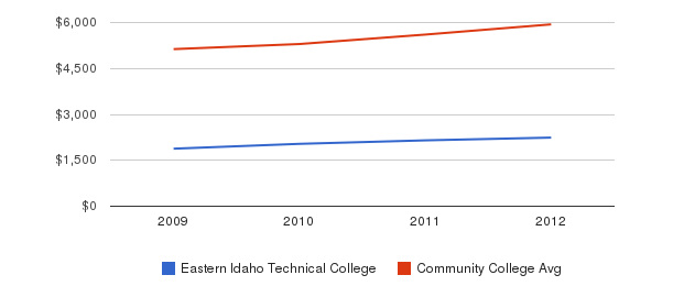 Eastern Idaho Technical College In-State Tuition Fees&nbsp(2009-2012)