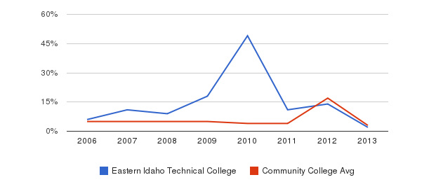 Eastern Idaho Technical College Unknown&nbsp(2006-2013)