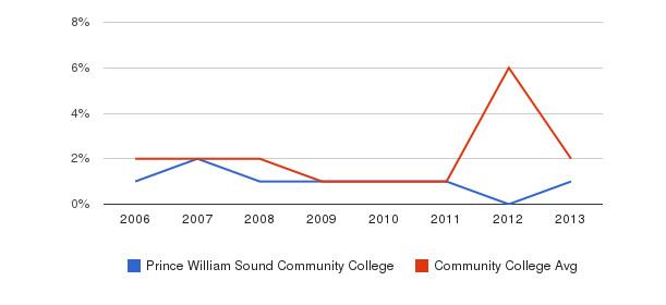 Prince William Sound Community College non_resident&nbsp(2006-2013)