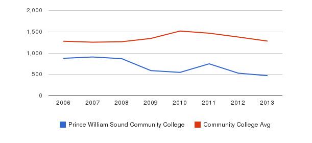 Prince William Sound Community College Total Enrollment&nbsp(2006-2013)