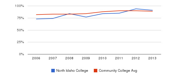 North Idaho College % Students Receiving Some Financial Aid&nbsp(2006-2013)