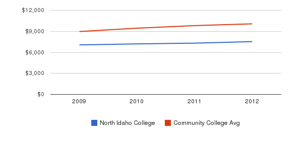 North Idaho College Out-State Tuition Fees&nbsp(2009-2012)
