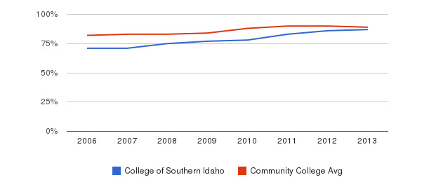 College of Southern Idaho % Students Receiving Some Financial Aid&nbsp(2006-2013)