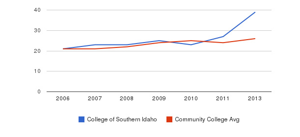 College of Southern Idaho student staff&nbsp(2006-2013)