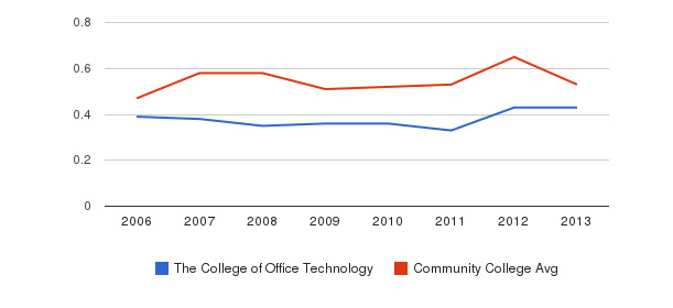 The College of Office Technology Diversity Score&nbsp(2006-2013)