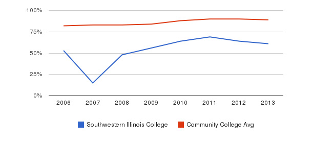 Southwestern Illinois College % Students Receiving Some Financial Aid&nbsp(2006-2013)