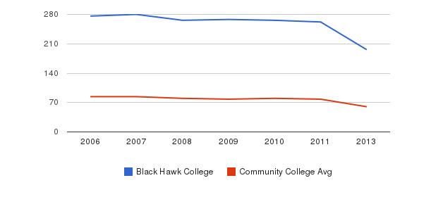 Black Hawk College Total Faculty&nbsp(2006-2013)