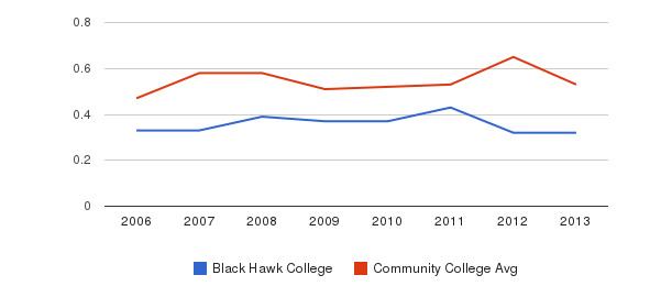 Black Hawk College Diversity Score&nbsp(2006-2013)